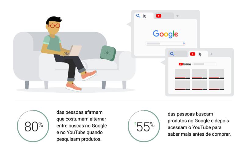 Informações sobre o consumo de vídeos no youtube