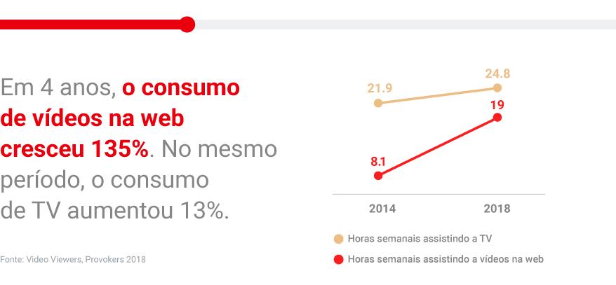 Gráfico sobre o consumo de vídeos web